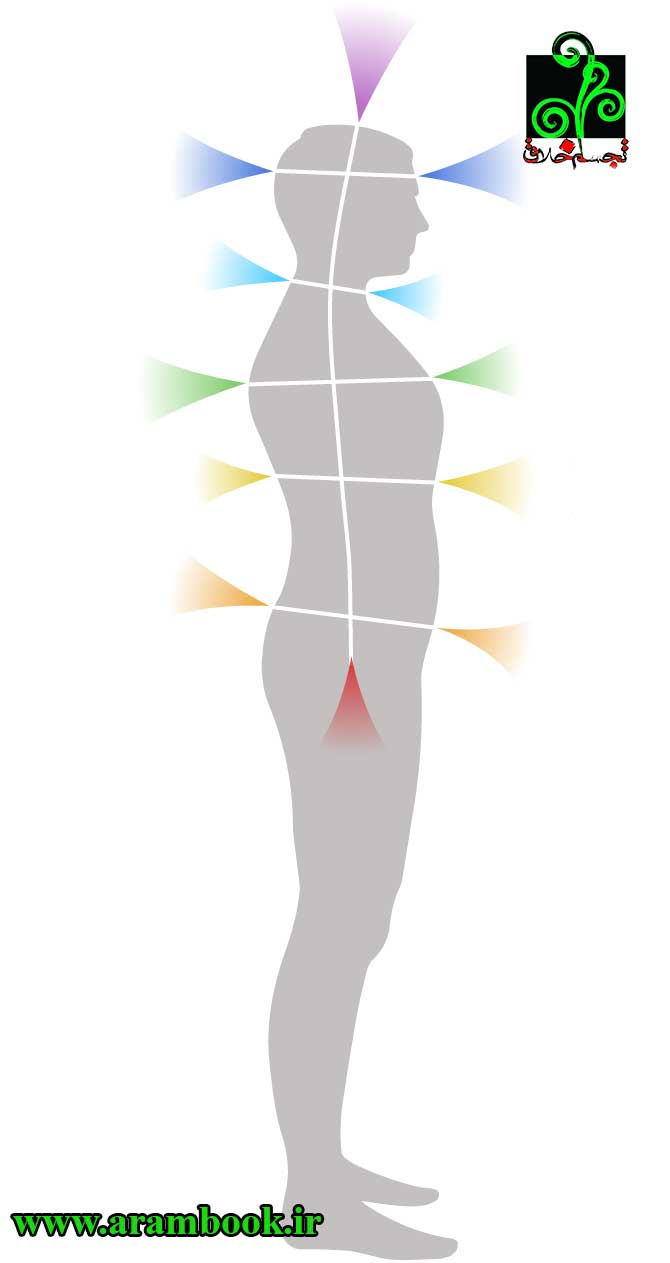 انرژی درمانی-دکتر آرام
